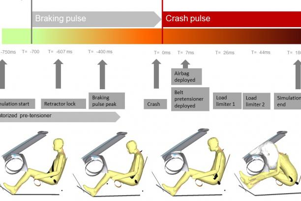 Frontal pre-crash braking application