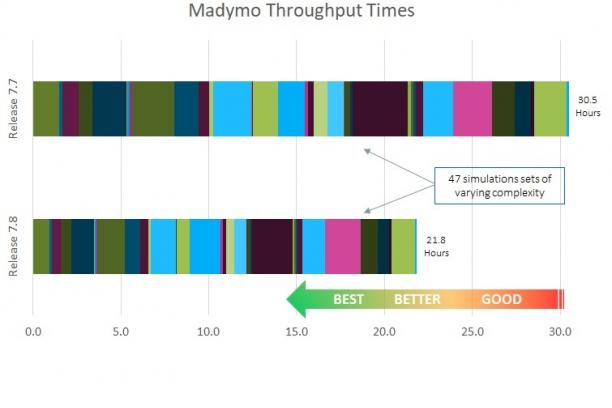 madymo throughput times